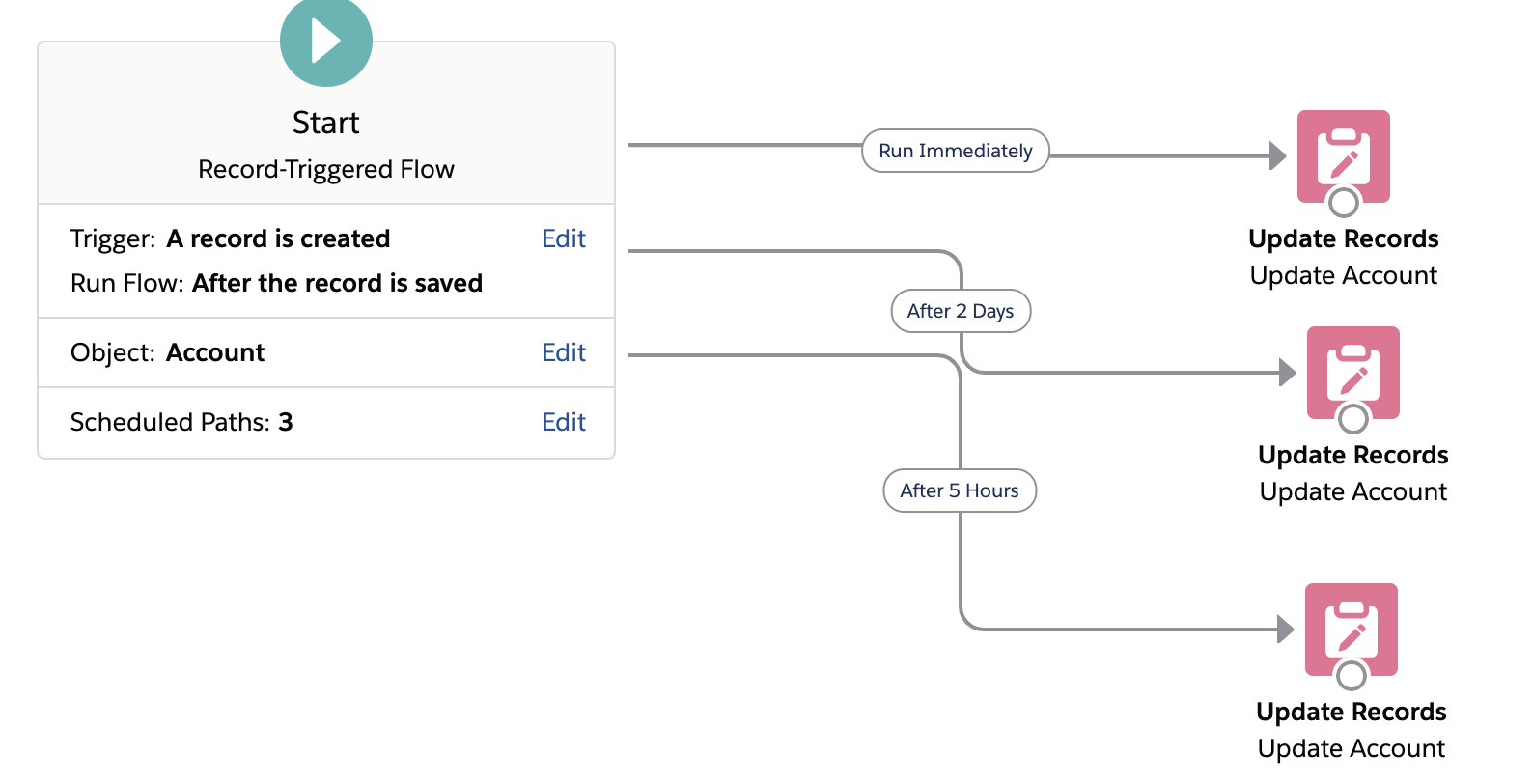 Salesforce Spring 21 Flow Features
